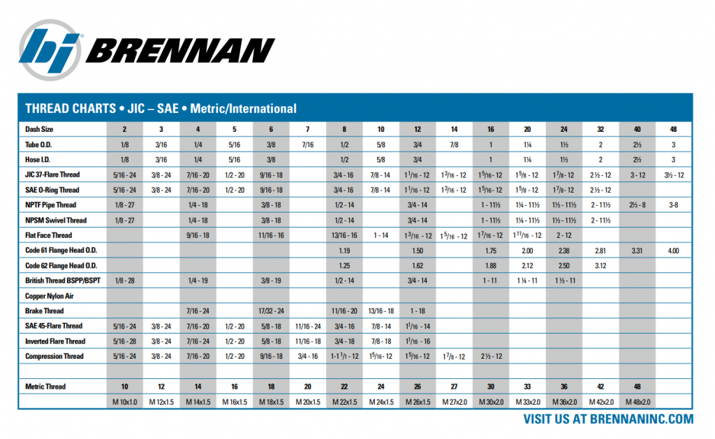 Fittings 101  Introduction  U2013 Brennan Industries